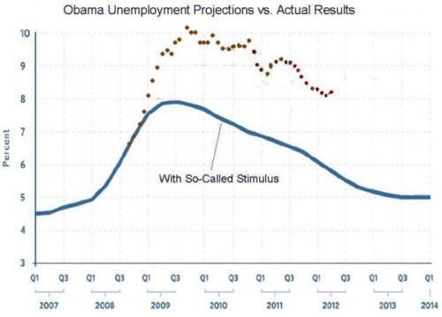 Reality vs. Obamanonics
